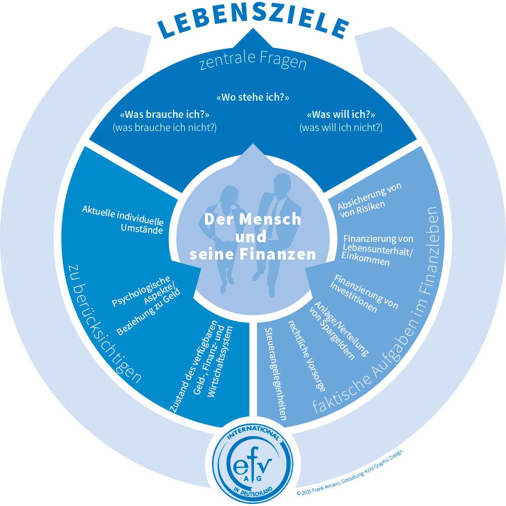 efv GmbH Diagramm Lebensziele